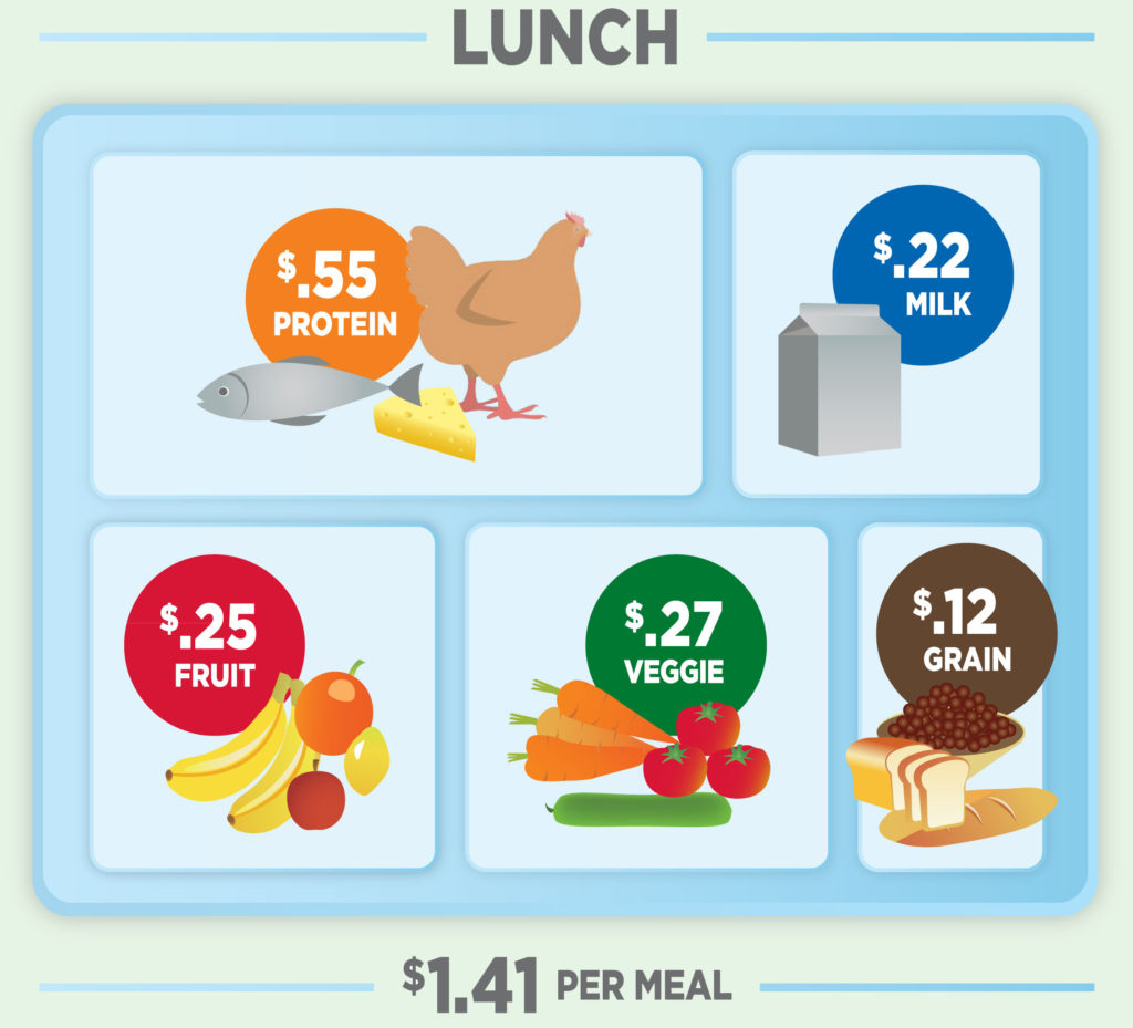 bsfp-food-cost-infographic